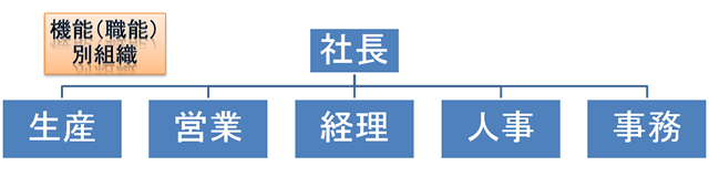 機能(職能)別組織,社長,生産,営業,経理,人事,事務