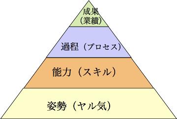 成果(業績),過程(プロセス),能力(スキル),姿勢(ヤル気)