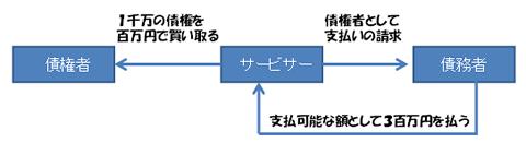 債権者 サービサー 債務者