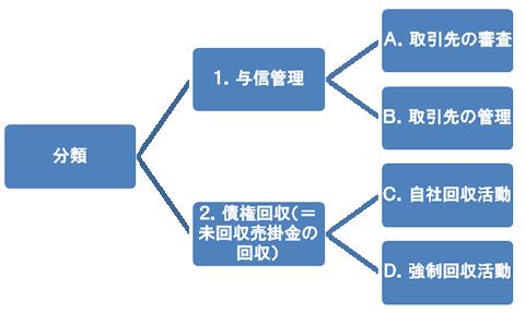 分類 1.与信管理 2.債権回収(未回収売掛金の回収)